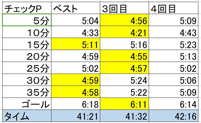 ヤビツ峠での走行タイム表