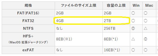 SDカードのファイル形式と容量