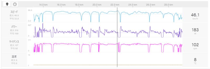 ロードバイクでの走行データ