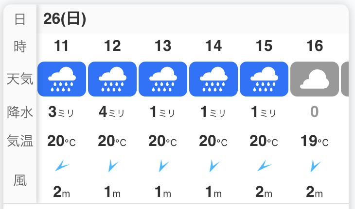 南足柄市の天気予報