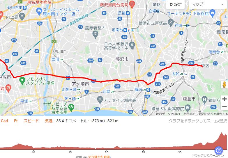 Ride with GPSの走行データ